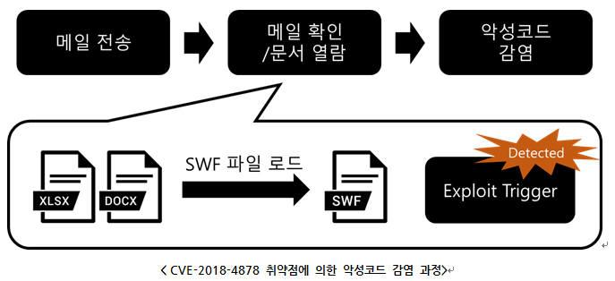 시큐레터, 어도비 플래시파일 취약점 분석 보고서 발간
