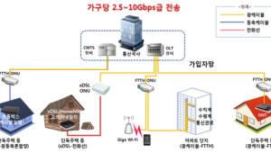 10기가인터넷 장비 국산화··· KT-SK브로드밴드-CJ헬로 3파전