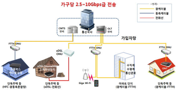 10기가 인터넷 대중화 선결 과제인 '장비 국산화'에 KT와 SK브로드밴드, CJ헬로가 출사표를 던졌다. 가격 현실화로 서비스 확산에 기여하고 중소기업과 상생, 네트워크 산업 활성화를 유도한다는 점에서 의미가 지대하다. 10기가 인터넷 서비스 개념도