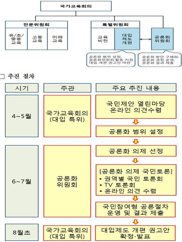 국가교육회의 공론화를 위한 구성과 절차. 자료=국가교육회의