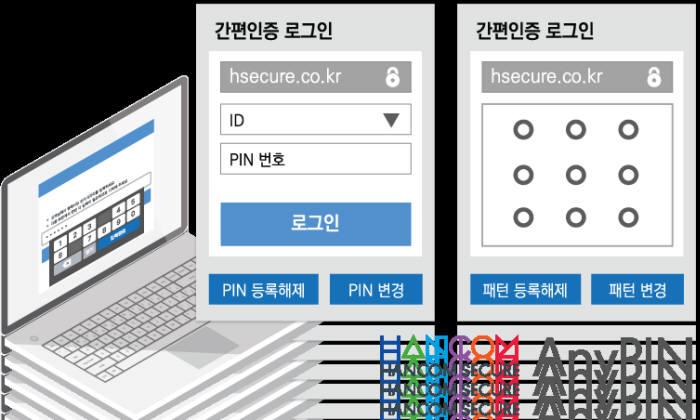 한컴시큐어, 공인인증대체 간편인증 솔루션 '애니핀' 출시