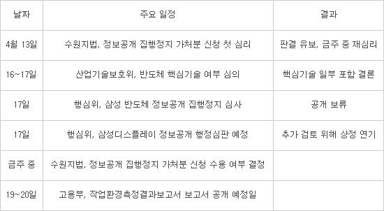 [이슈분석]분수령 맞은 삼성 작업보고서 공개 논란…향후 일정은?