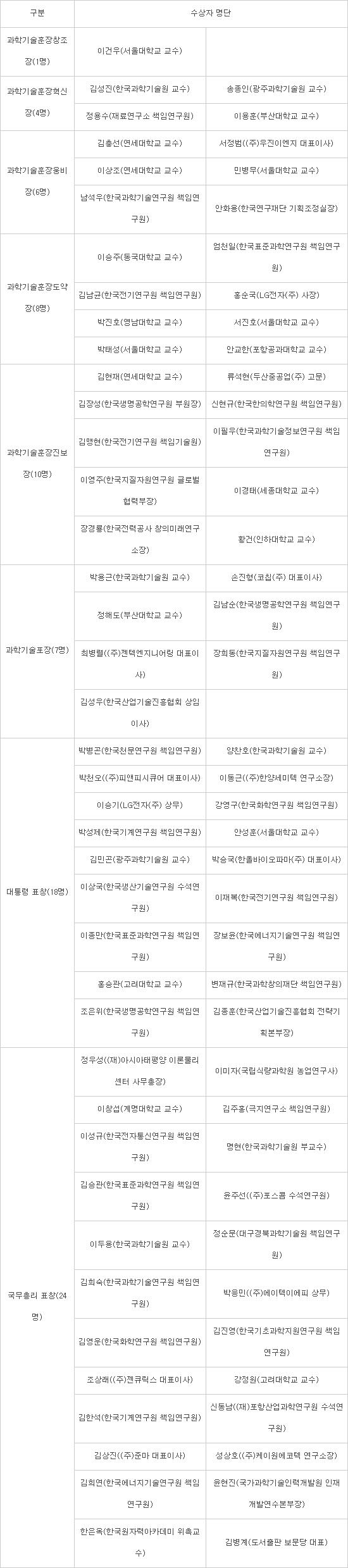 [과학·정보통신의 날]20일 국립중앙과학관서 기념식…120명 훈·포장 영예
