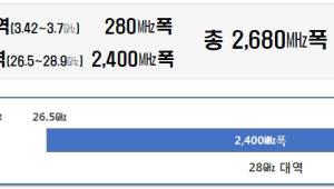 [이슈분석]5G 주파수 경매, 어떻게 진행되나