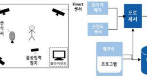 [주목할 우수 산업기술]실감형 인터페이스 기술