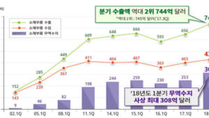 1분기 소재부품 무역흑자 308억달러 '역대 최대'