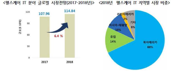 글로벌헬스케어IT 시장 현황(자료: 생명공학정책연구센터)