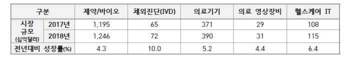 글로벌 헬스케어 시장 현황(자료: 생명공학정책연구센터)