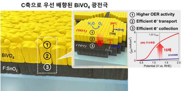 韓·美 연구팀, 세계 최고 태양광-수소 전환 효율 달성