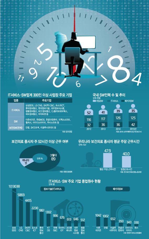 [이슈분석]근로시간 단축 비상<2>IT서비스·SW·의료, 주52시간 대책 분주