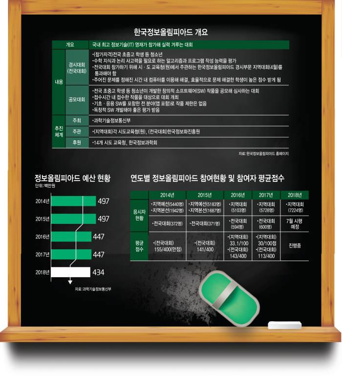 2016년 열린 한국정보올림피아드 경시대회 전국대회 전경. 전자신문 DB