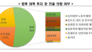 """전경련 """"경제계 대부분 남북관계 희망적""""…대북사업 진출 의향↑"""