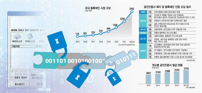 [이슈분석]금융권, '블록체인 인증' 채비 한창...표준 규격 마련은 과제