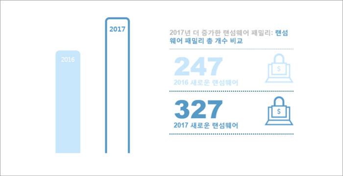 랜섬웨어 증가추이(자료:트렌드마이크로)