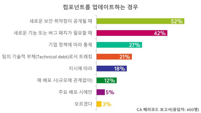 """앱 개발자 10명중 5명 """"취약점 공개되도 컴포넌트 업데이트 안한다"""""""
