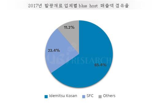 표. 2017년 OLED 청색 호스트 시장 점유율(매출기준) (자료=유비리서치)
