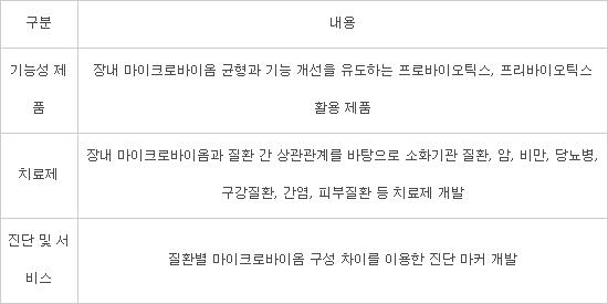 美에서 허가받은 마이크로바이옴, 韓에선 '무용지물'..골든타임 놓칠라