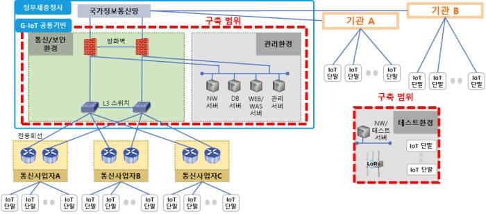 정부사물인터넷망 공통 기반 체계 개념도