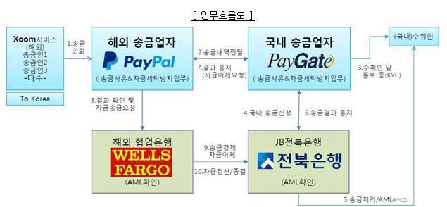 전북은행, 페이팔·페이게이트와 소액해외송금 사업 추진
