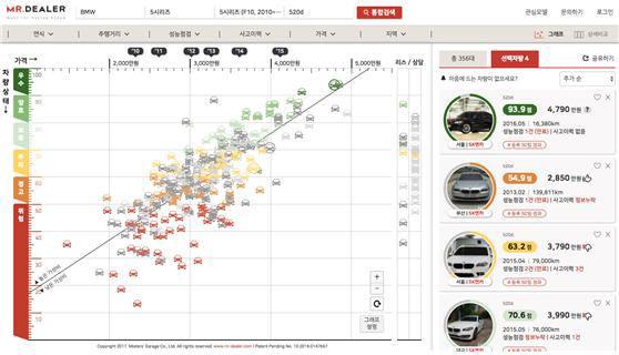 [주목할 우수 산업기술]중고차 가격비교 플랫폼 '미스터딜러'
