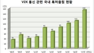 자율주행차 안전성 제고 위한 V2X 통신 관련 특허 출원 증가