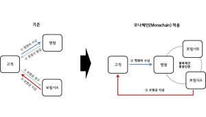 LG CNS, 블록체인 플랫폼 '모나체인' 출시...커뮤니티 화폐 사업도 준비