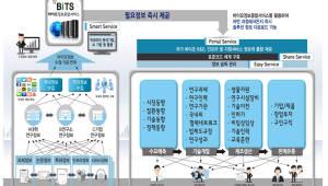 바이오 R&D 전주기 정보 제공, 오픈이노베이션 힘 싣는다