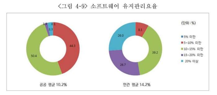 SW유지관리요율 그래프. SW정책연구소 제공