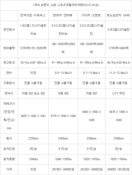 한국지엠 히든카드 '이쿼녹스' 경쟁력은?