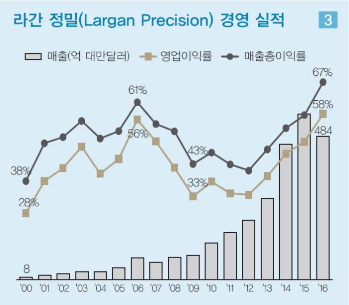 라간정밀 실적 추이(출처: LG경제연구원)