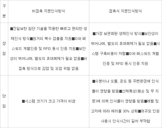 인천공항 비접촉식 생체인식 보안시스템 시범 도입
