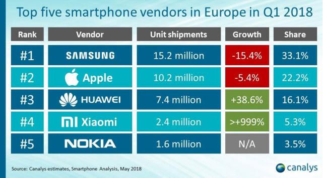 카날리스는 HMD글로벌이 1분기 유럽 스마트폰 시장에서 160만대를 출하, 3.5% 점유율로 5위에 진입했다고 소개했다.