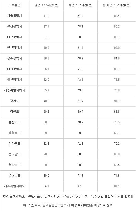서울시민 출퇴근에 평균 96.4분 걸린다