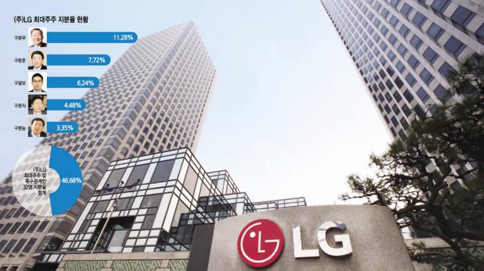 [이슈분석]LG그룹, 구광모 4세 경영 전환 속도...변화 방향 관심