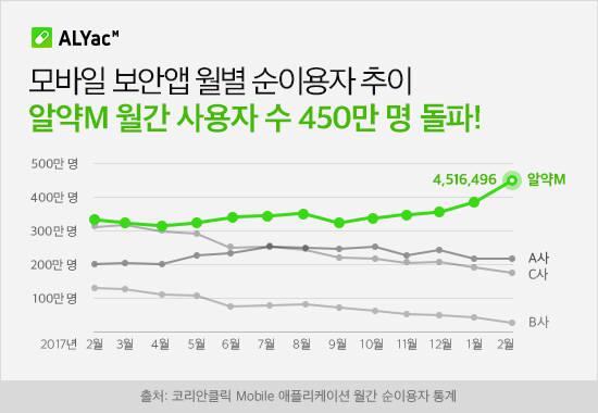 알약M, 월간 사용자 수 450만명 돌파