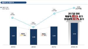'캠시스의 베트남 승부' 자체 R&D에, 2020년 IPO 추진