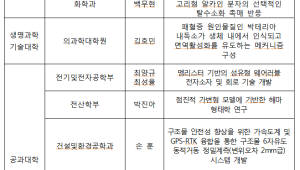 KAIST, 2018 리서치데이 행사 개최... 대표연구성과 10선 선정