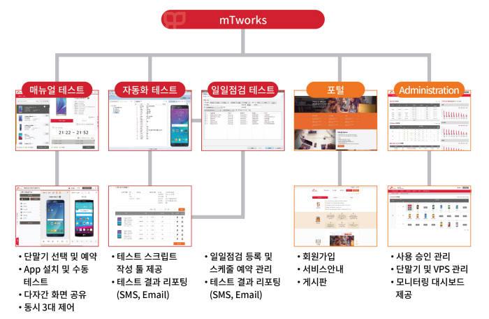 아모레퍼시픽, 쇼핑앱 모바일 업무에 SK(주)C&C QA 자동화 서비스 도입