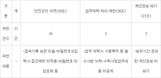 생활·숙박·임대분야 개인정보 보호실태 집중점검