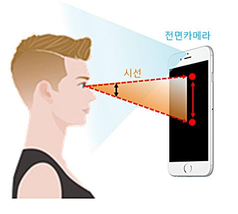 비주얼캠프 스마트폰 시선추적기술 개념도.
