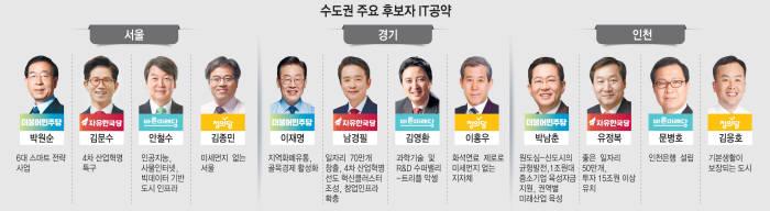 [이슈분석]서울 경기 인천 수도권 광역단체장 후보 공약 비교