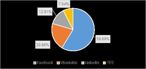 2018년 1분기 카스퍼스키랩이 탐지한 소셜 네트워크 피싱 공격 분포도