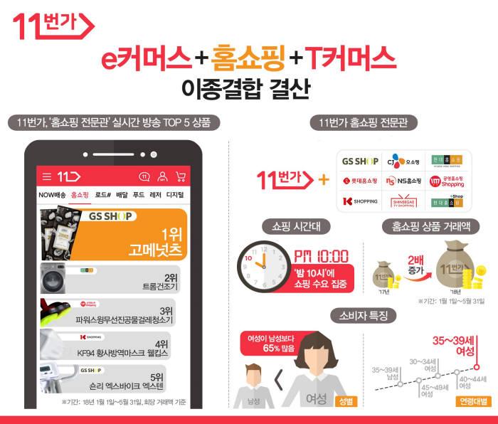 11번가, 상반기 '홈쇼핑 전문관' 10대 히트상품 선정