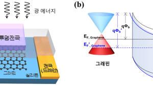 GIST, 그래핀-실리콘 결합한 고성능 광센서 개발