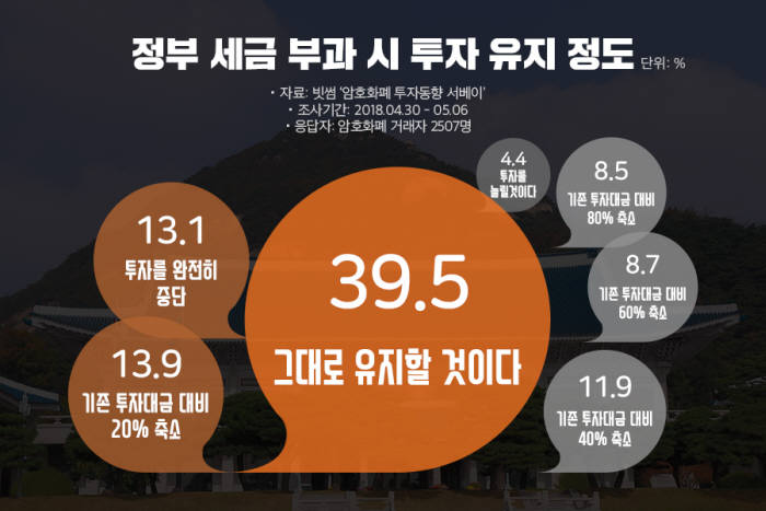 """암호화폐 투자자 39.5%, """"세금 부과해도 투자""""...자산 인식 확산"""