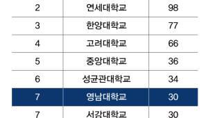 영남대, 코스닥 상장법인 CEO 배출, 비수도권 대학 1위