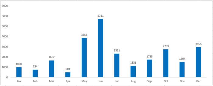2017년 리눅스 악성코드 동향(자료:트렌드마이크로)