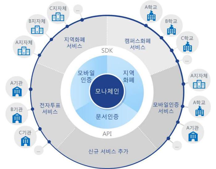 LG CNS-한국조폐공사 블록체인 플랫폼 서비스 체계도. LG CNS 제공