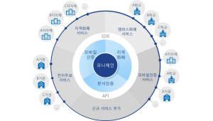 LG CNS, 한국조폐공사 '블록체인 오픈 플랫폼 구축'사업 수주