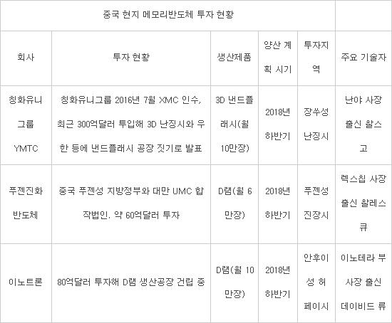 [이슈분석] 한국 반도체의 미래, 어디까지 괜찮나